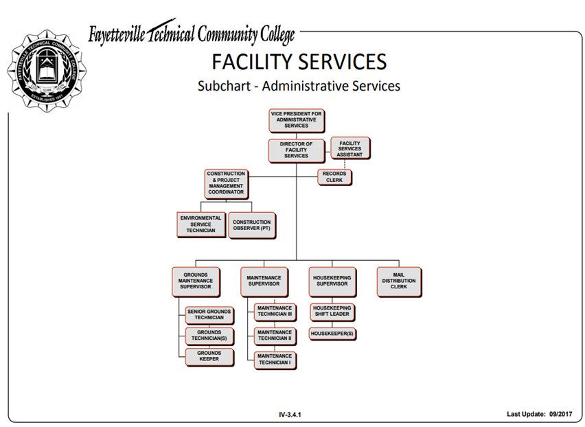 Org chart facility services