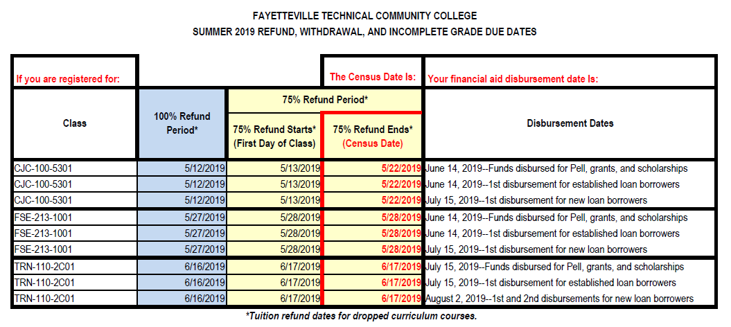 Financial Aid - Fayetteville Technical Community College
