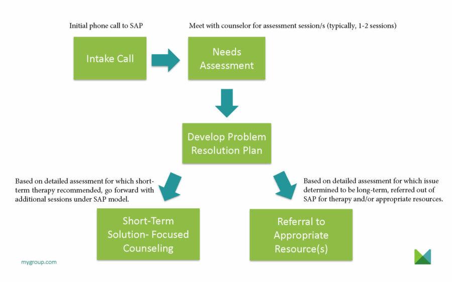 Mygroup Sap Counseling Process